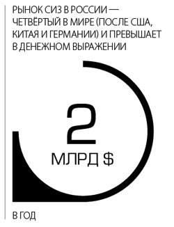 Рынок СИЗ в России - четвертый в мире (после США, КИтая, Германии) и превышает в денежном выражении 2 миллиарда долларов в год
