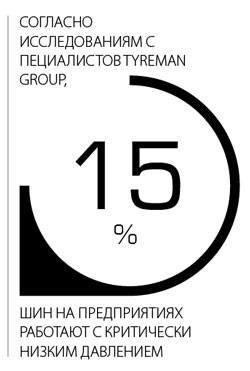 15% шин на предприятиях работают с критически низким давлением