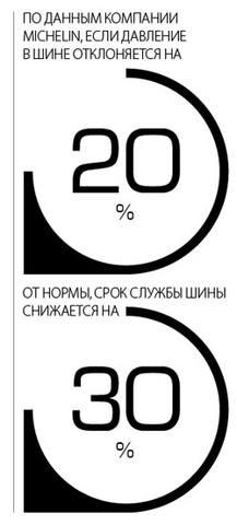 По данным компании Michelin, если давление в шине отклоняется на 20% от нормы, срок службы шины снижается на 30%