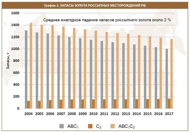 Запасы золота россыпных месторождений РФ