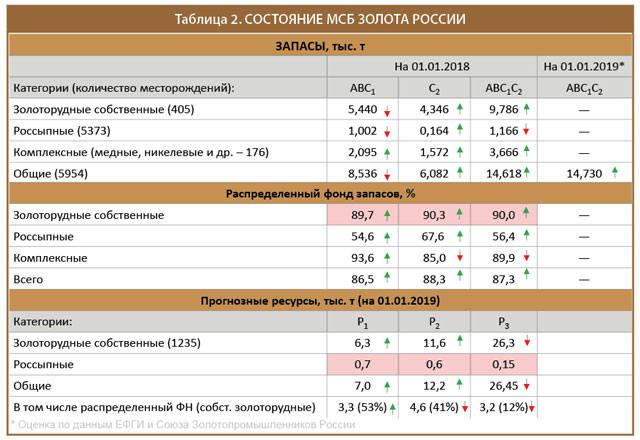 Состояние МСБ золота России