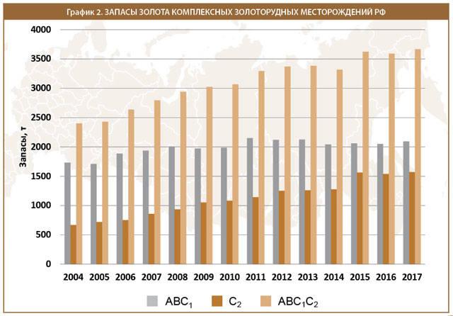 Запасы золота комплексных золоторудных месторождений РФ