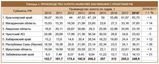 Производство золота наиболее значимыми субъектами РФ