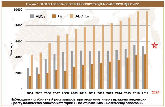 Запасы золота собственно золоторудных месторождений РФ