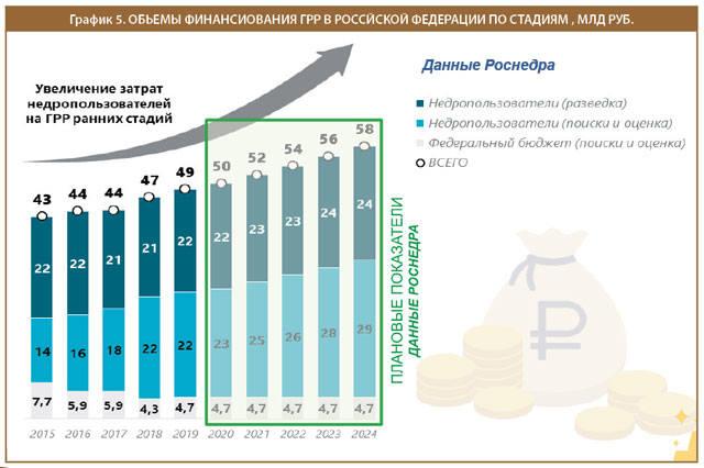 Объемы финансирования ГРР в РФ по стадиям, млрд. руб.