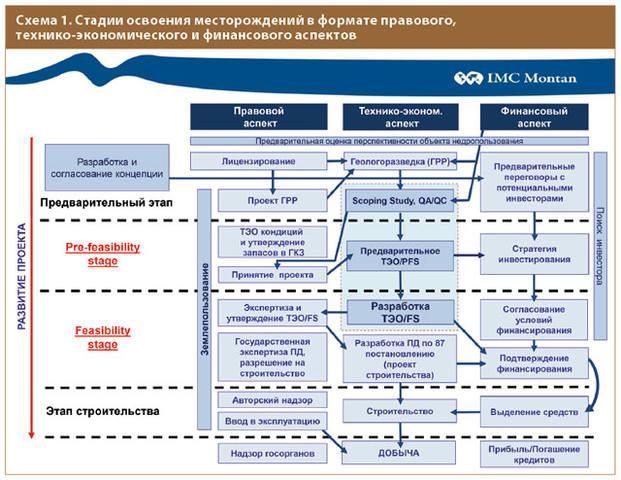Схема 1. Стадии освоения месторождений в формате правового, технико-экономического и финансового аспектов