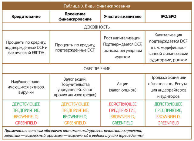 Таблица 3. Виды финансирования