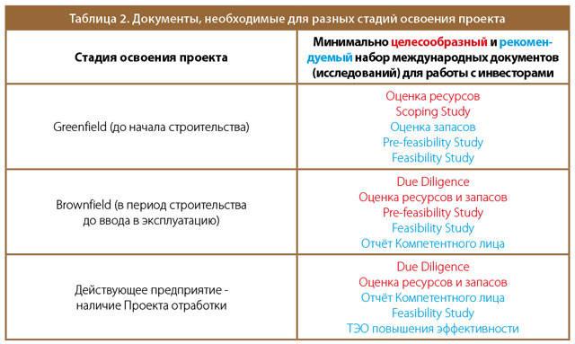 Таблица 2. Документы, необходимые для разных стадий освоения проекта