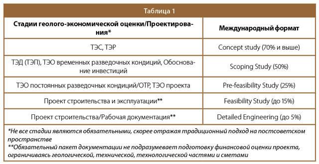 Таблица 1. Стадии геолого-экономической оценки