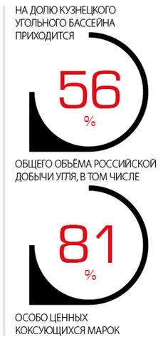 На долю Кузнецкого угольного бассейна приходится 56% общего объёма российской добычи угля, в том числе 81% особо ценных коксующихся марок