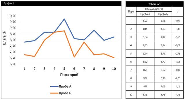 Разница результатов влаги обозначена как «d» (Таблица 1, График 3).