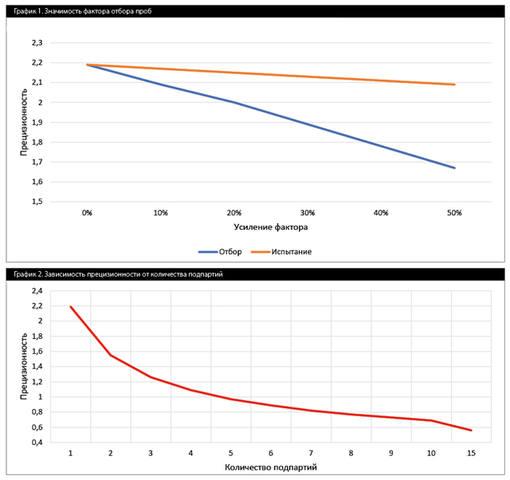 График 1. Значимость фактора отбора проб График 2. Зависимость прецизионности от количества подпартий