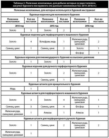 Таблица 2. Полезные ископаемые, для добычи которых осуществлялись закупки бурового инструмента (по данным таможенных баз 2014-2016 гг.)