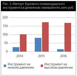 Рис. 3. Импорт бурового пневмоударного   инструмента в денежном эквиваленте, млн руб.