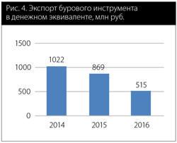 Рис. 4. Экспорт бурового инструмента  в денежном эквиваленте, млн руб.