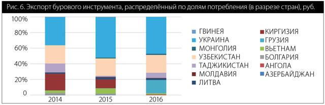 Рис. 6. Экспорт бурового инструмента, распределённый по долям потребления (в разрезе стран), руб.