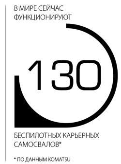 В мире сейчас функционируют 130 беспилотных карьерных самосвалов *по данным Komatsu
