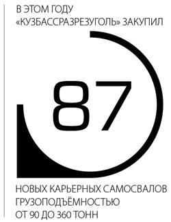 В этом году Кузбассразрезугноль закупил 87 новых карьерныз самосвалов грузоподъемностью от 90 до 360 тонн