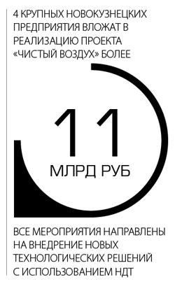 """4 крупных Новокузнецких предприятия вложат в реализацию проекта """"Чситый воздух"""" более 11 млрд. руб. Все мероприятия направлены на внедрение новых технологических решений с использованием НДТ"""