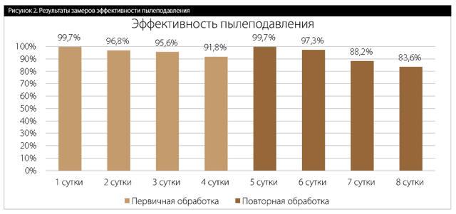 Рисунок 2. Результаты замеров эффективности пылеподавления