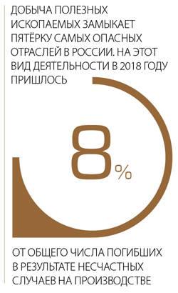 Добыча полезных ископаемых  замыкает пятёрку самых опасных отраслей в России. На этот вид деятельности в 2018 году пришлось 8% от общего числа погибших в результате несчастных случаев на производстве