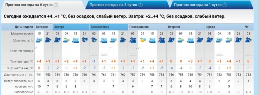И о погоде
