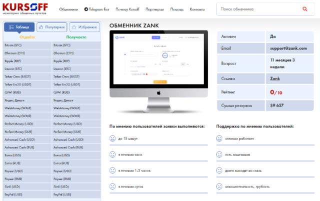 Zank.com - обменник RUB ⇄ BTC. Низкая комиссия - 24/7