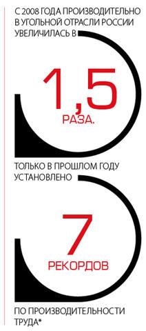 С 2008 года производительность в угольной отрасли России увеличилась в 1,5 раза, только в прошлом году установлено 7 рекордов по производительности труда