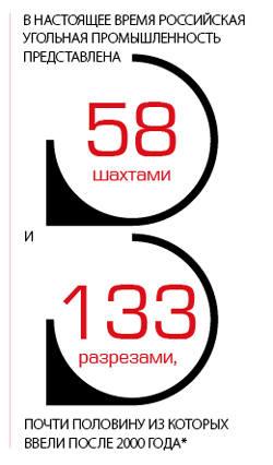 В настоящее время российская промышленность представлена 58 шахтами и 133 разрезами, почти половину из которых ввели после 2000 года