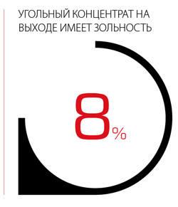 Угольный концентрат на выходе имеет зольность 8%