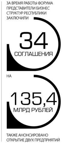 За время работы форума представители бизнес структур республики заключили 34 соглашения на 135,4 млрд рублей, также анонсировано открытие двух предприятий