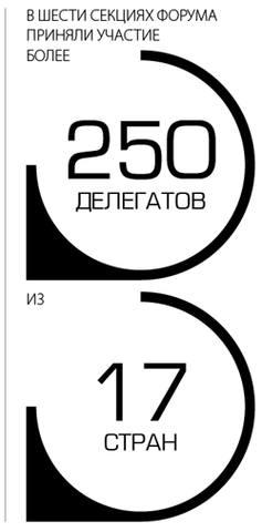 В шести секциях форума приняли участие более 250 делегатов из 17 стран