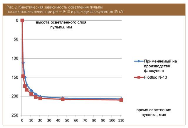 Кинетическая зависимость осветления пульпы после биоокисления при pH = 9-10 и расходе флокулянтов 35г/т.