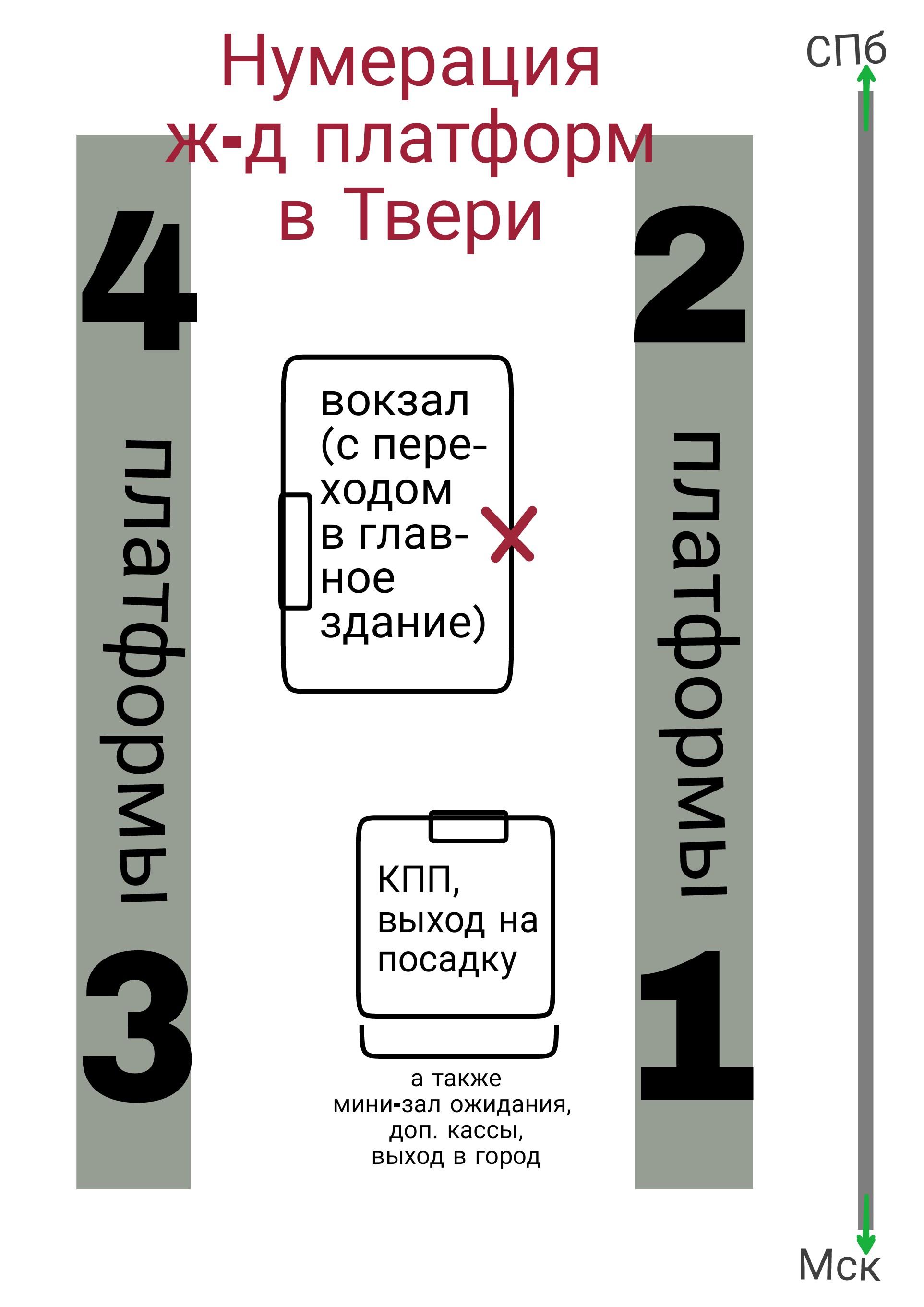 Нумерация платформ на ж-д вокзале в Твери, инфо от 1янв2020