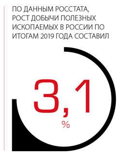 По данным Росстата, рост добычи полезных ископаемых в России по итогам 2019 года составил 3,1%