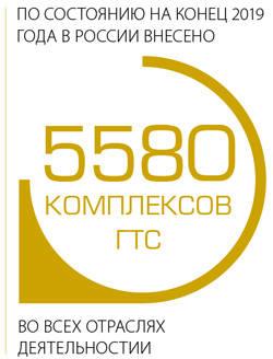 Авария на Сейбе. По состоянию на конец 2019 года в России внесено 5580 комплексов ГТС во всех отраслях деятельности