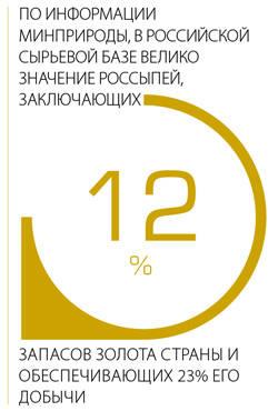 По информации Минприроды, в Российской сырьевой базе велико значение россыпей, заключающих 12% запасов золота страны и обеспечивающих 23% его добычи