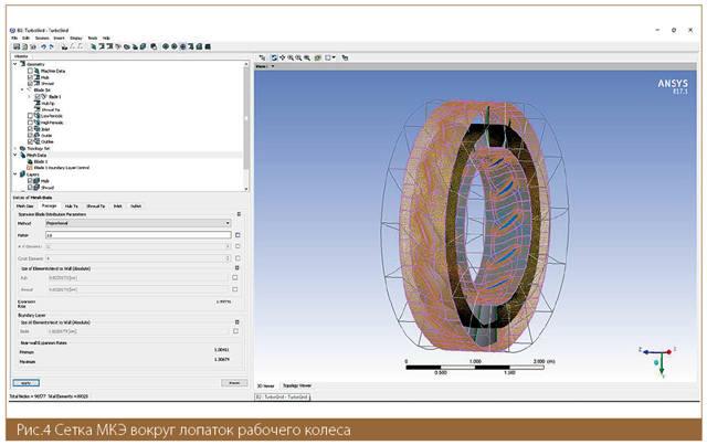 Сетка МКЭ вокруг лопаток рабочего колеса