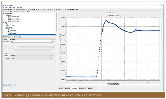 Подъём давления в межлопаточном канале вентилятора