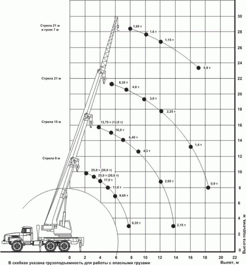 Грузовысотные характеристики KC-45717-1