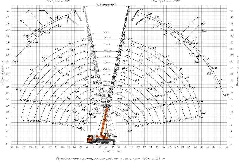 Грузовысотные характеристики КС-55713-4К-4В