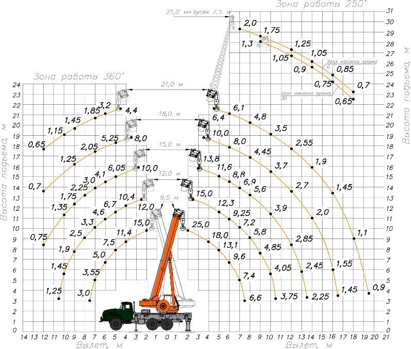 Грузовысотные характеристики  КС-55713-3К-1
