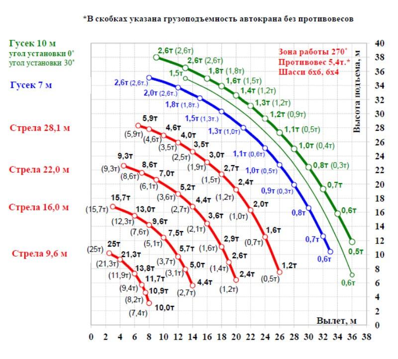 Грузовысотные характеристики КС-55732-28
