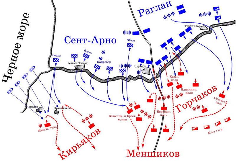Схема сражения при реке Альме