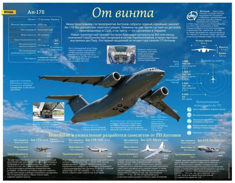Реклама импортозамещённого самолёта