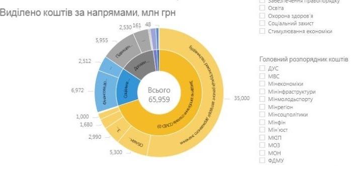 Расходы Фонда борьбы с COVID-19