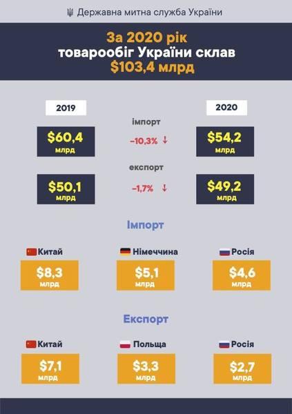 Россия остается в торговых лидерах Украины