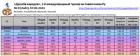 ДН 9 Итоги ДопТаблица1 Статистика игроков после тура9 En Fi Ru _210207