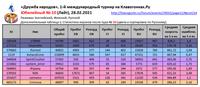 ДН 10 Итоги ДопТаблица1 Статистика игроков после тура10 En Fi Ru _210228