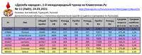 ДН 11 Итоги ДопТаблица1 Статистика игроков после тура11 En Tr Ru _210314 (_210317)